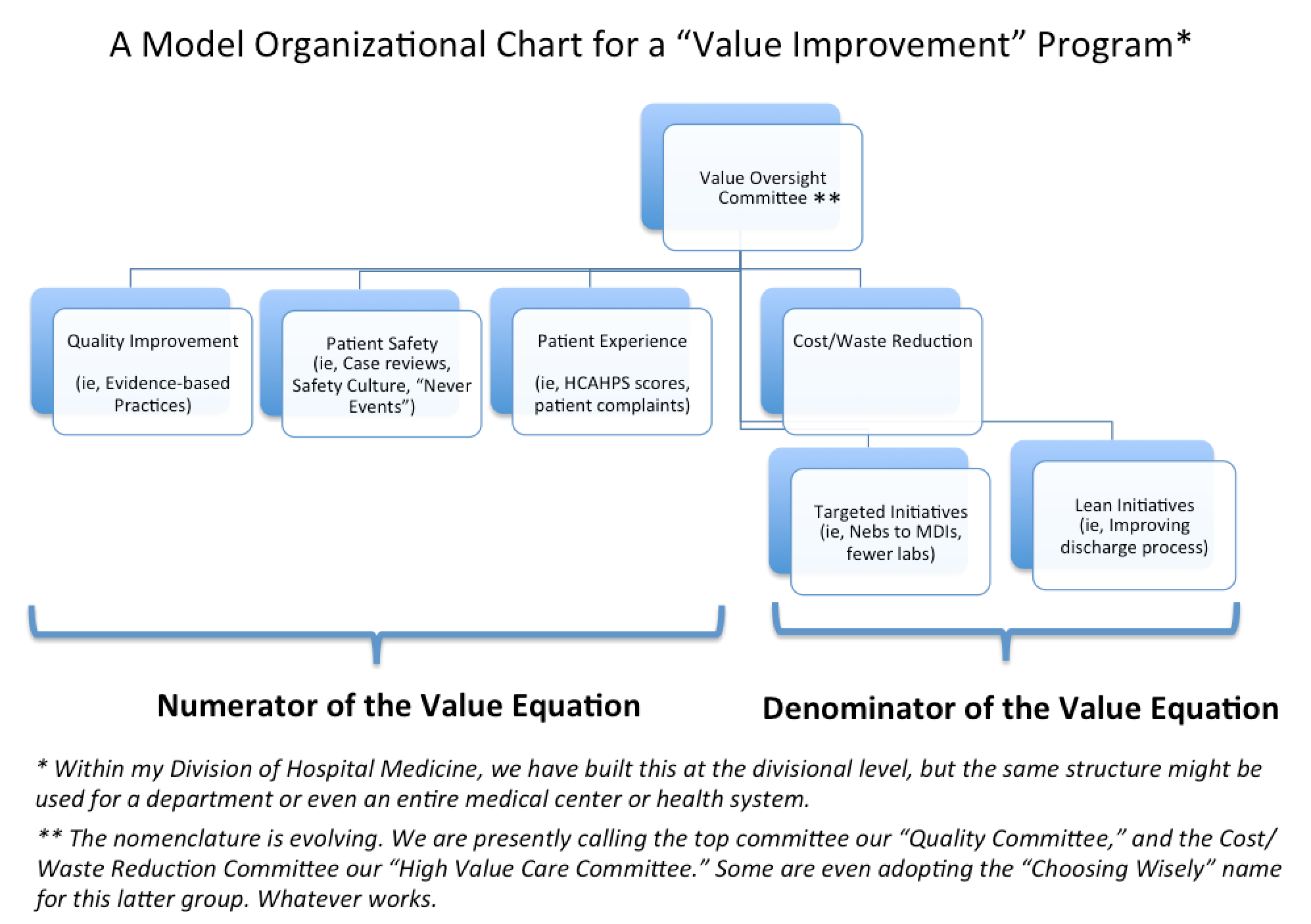 Value org chart