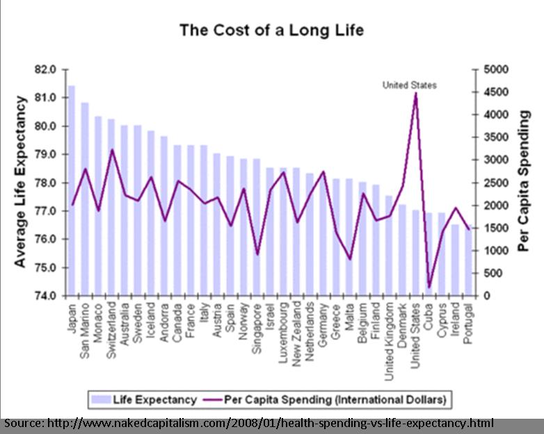 http://www.nakedcapitalism.com/2008/01/health-spending-vs-life-expectancy.html
