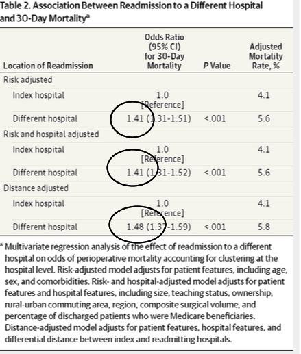 JAMA 1 Network   JAMA Surgery   Care Fragmentation in the Postdischarge Period   Surgical Readmissions, Distance of Travel, and Postoperative Mortality (2)