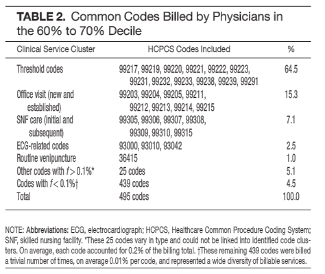 you can learn a lot from billing data. | the hospital leader, Human Body