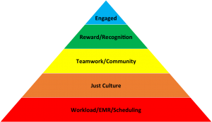 Messler Hierarchy of Needs