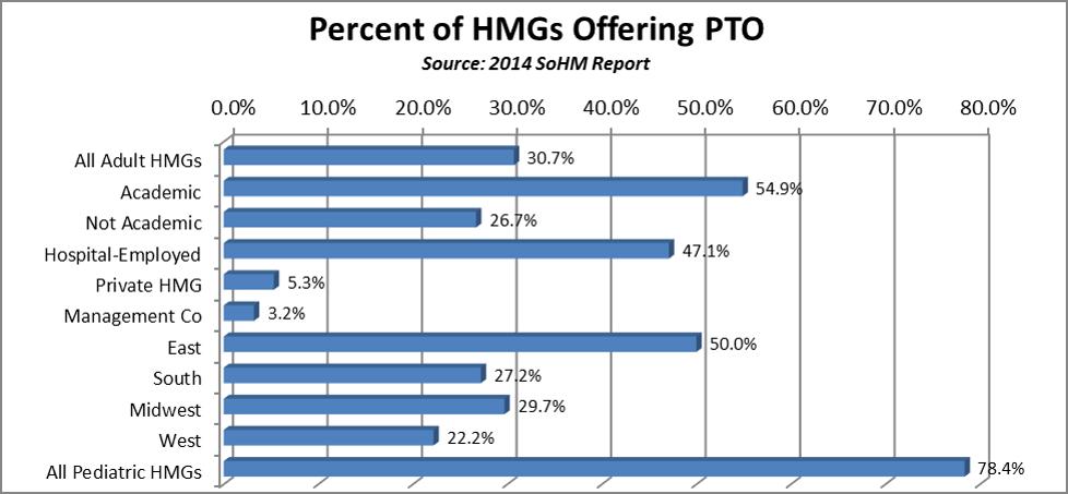 HospitalistPTO Chart