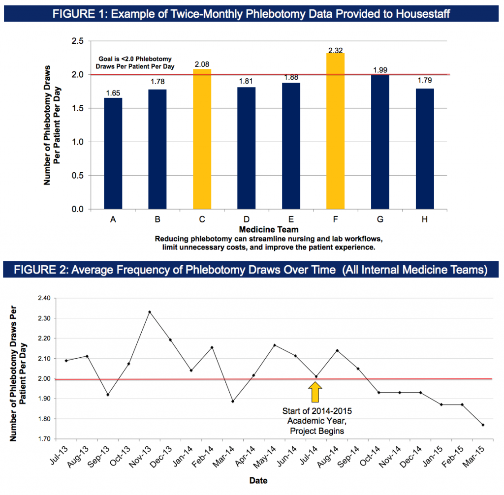 Figures and data from: Wheeler D, Marcus P, Nguyen J, Greenblatt R, Kahn T, Kwong A, Yee K, Valencia V, Moriates C. Think Twice, Stick Once: An Internal Medicine Housestaff Incentive Project to Reduce Phlebotomy [abstract]. Journal of Hospital Medicine. 2015; 10 (suppl 2). http://www.shmabstracts.com/abstract/think-twice-stick-once-an-internal-medicine-housestaff-incentive-project-to-reduce-phlebotomy/