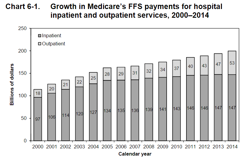Out to inpatient ratio spending