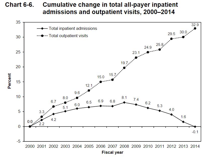 percent change in in to outpatient