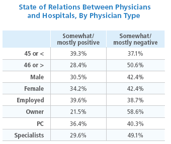 America's Physicians: Overworked and Burning Out - The